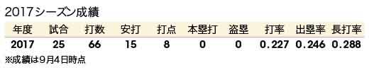 成績20170924